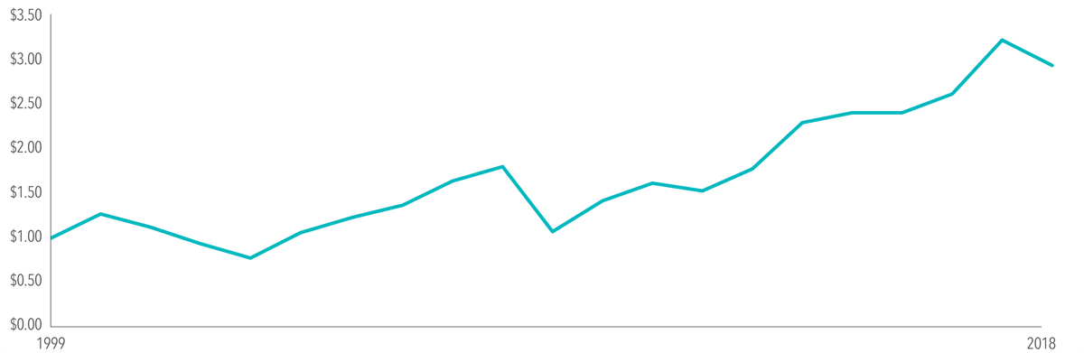 1999-2018 growth graph
