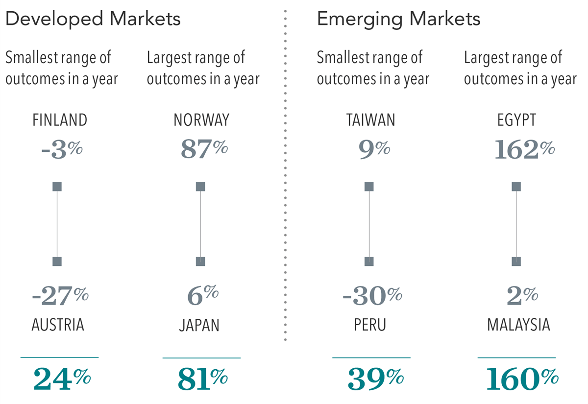 developed and emerging markets graph