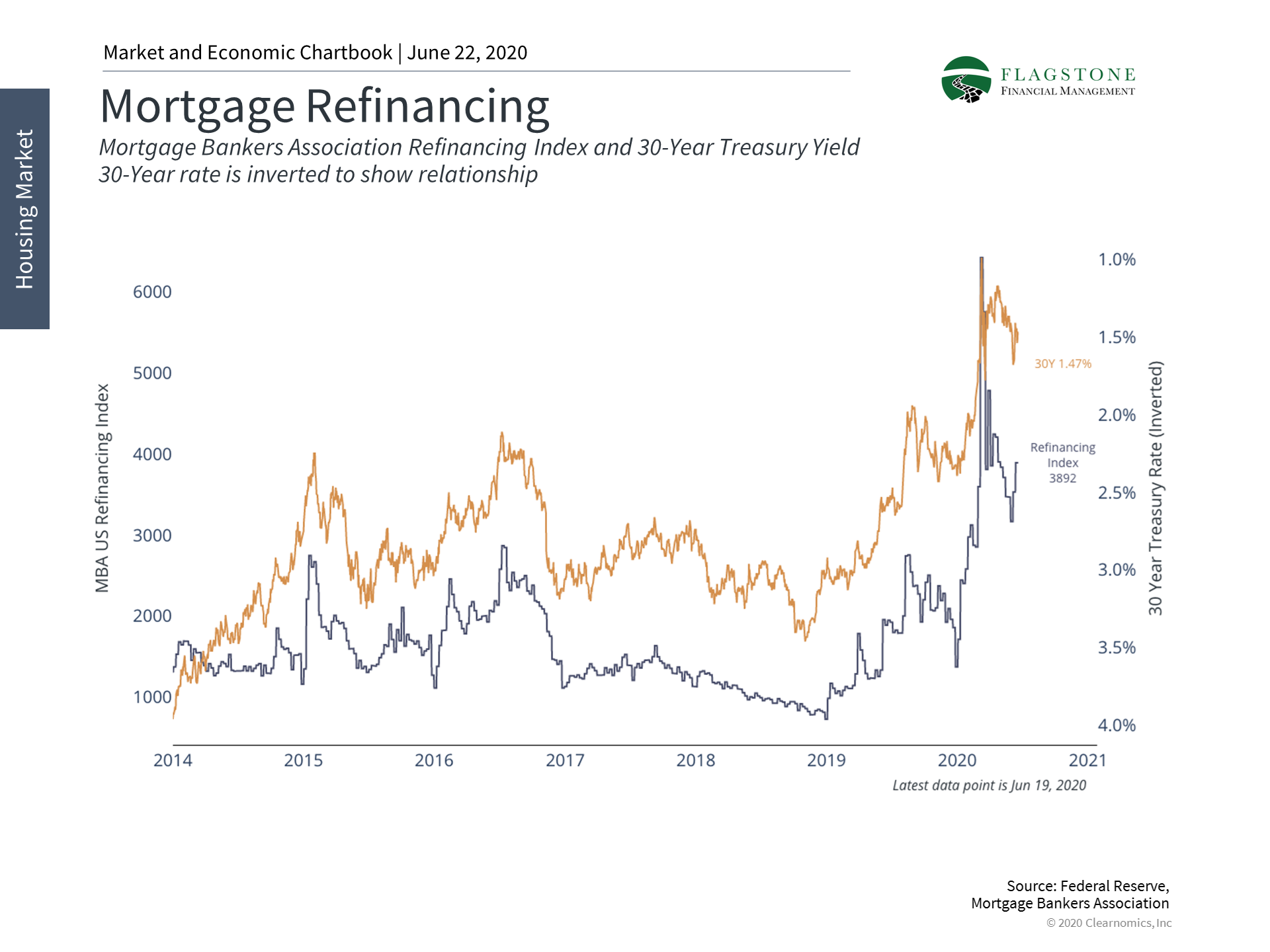 Graph displaying mortgage refinance activity from 2014 to 2020