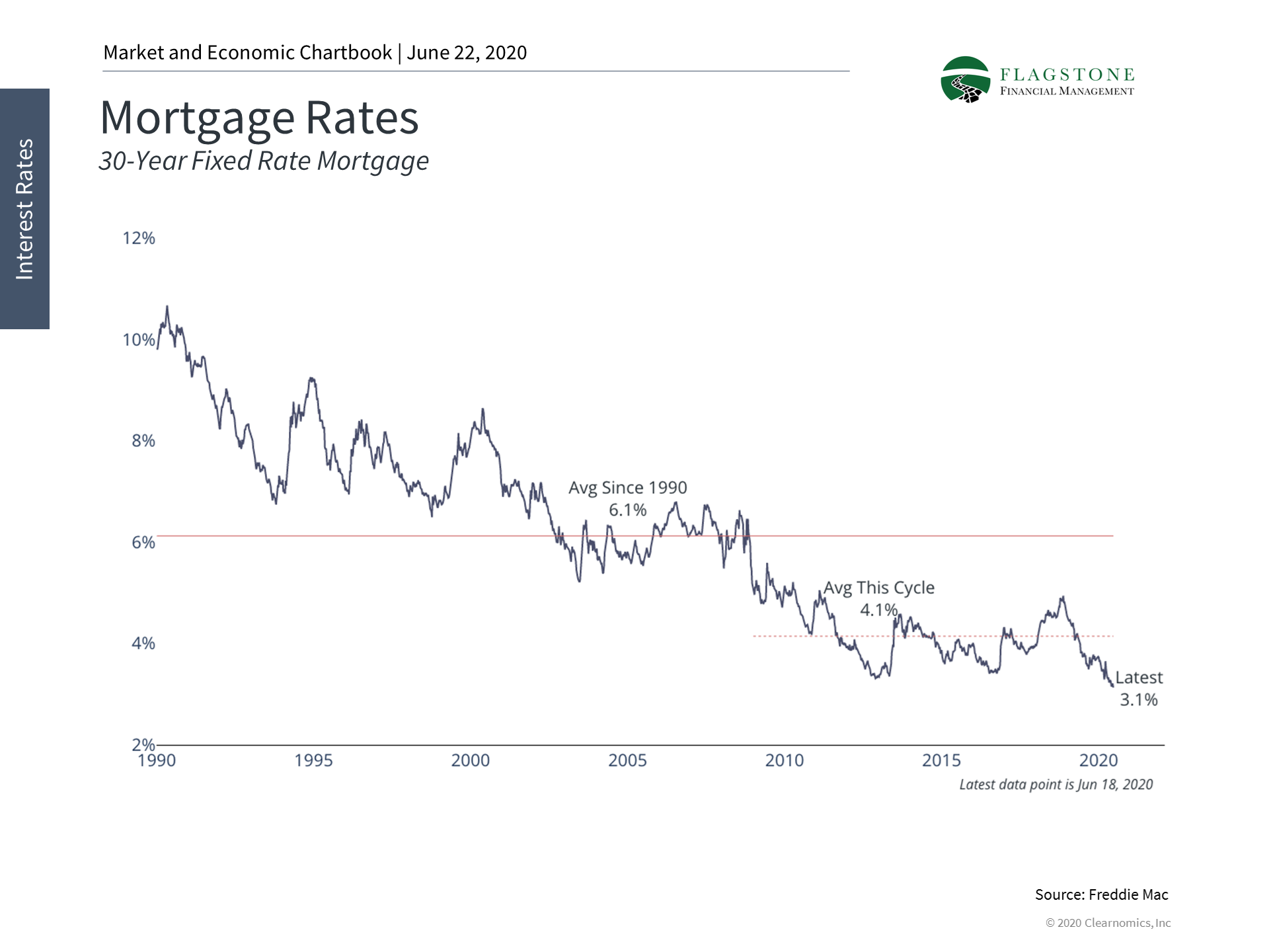 Graph displaying historical mortgage interest rates