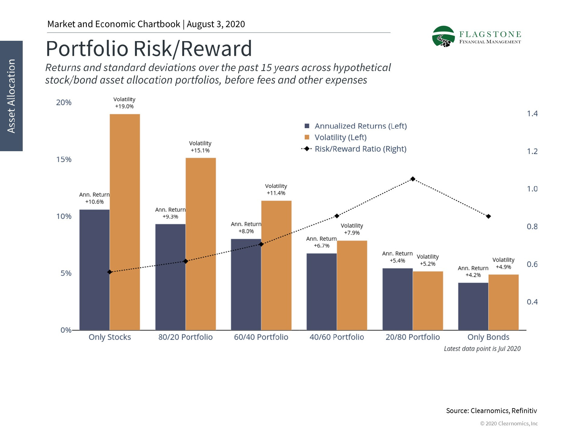 Chart that displays historical risk and returns of various asset allocations in a portfolio.