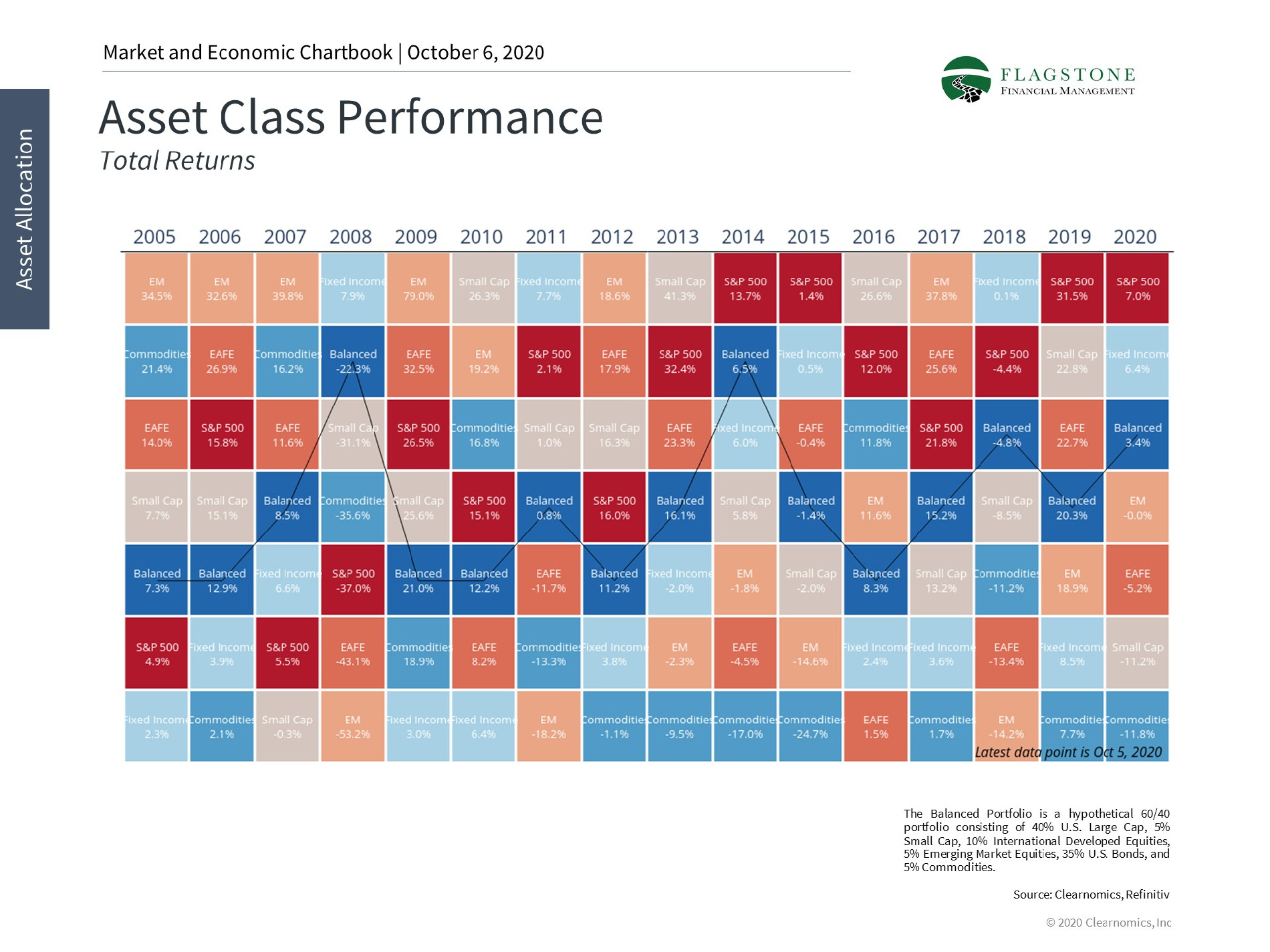 Chart showing asset class performance