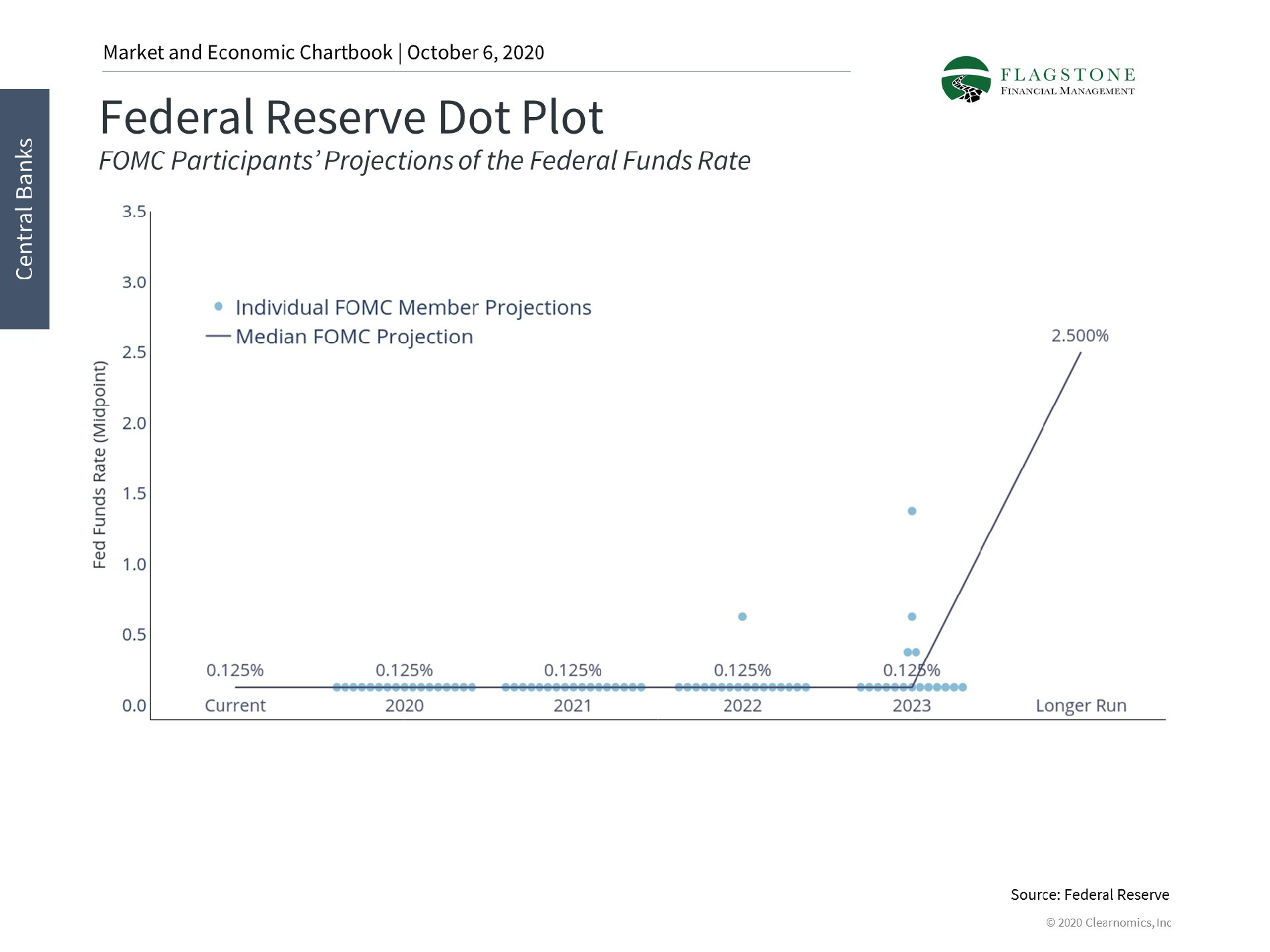 Chart showing Federal reserve dot plot