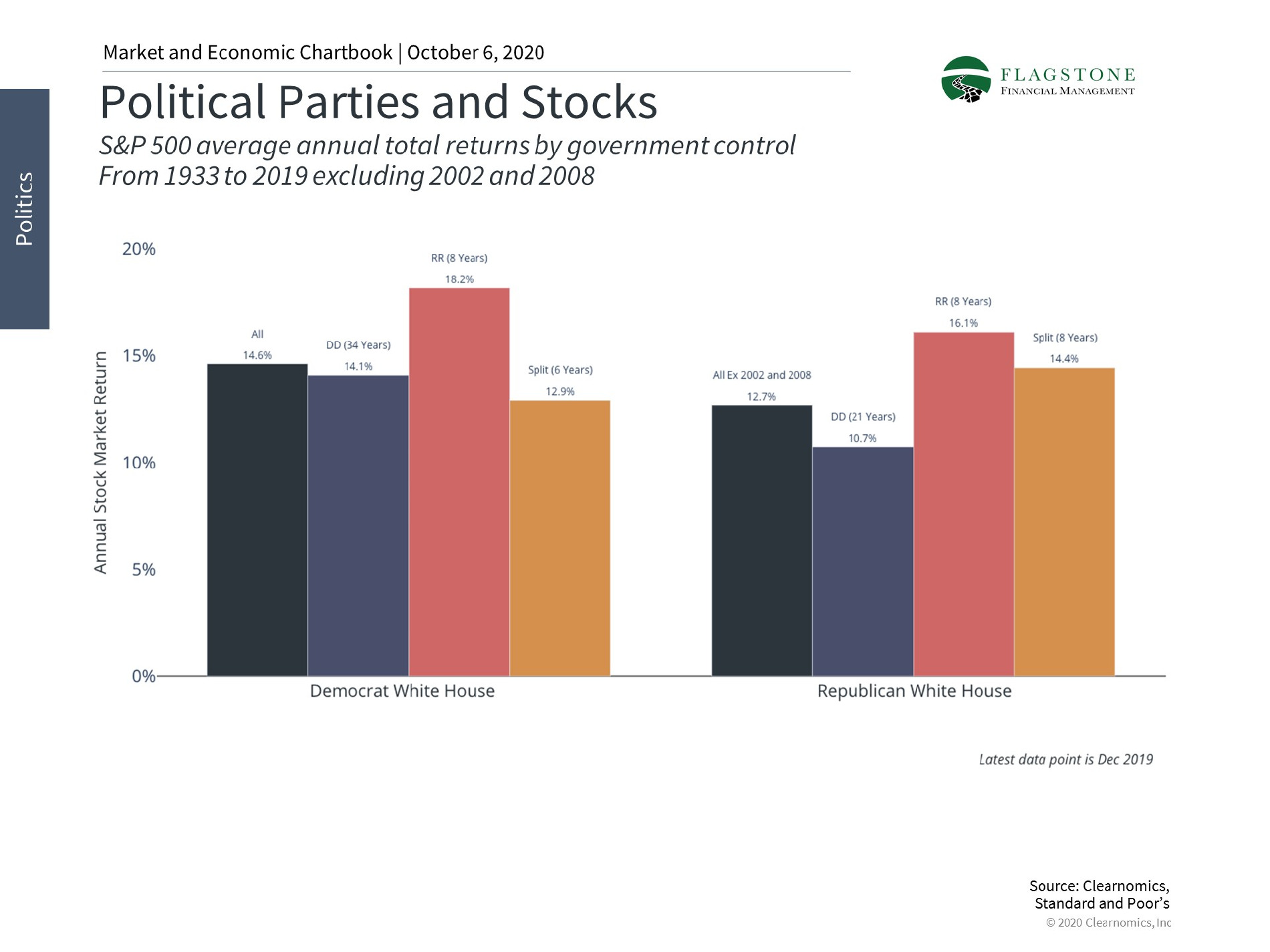 Chart showing political parties and stocks