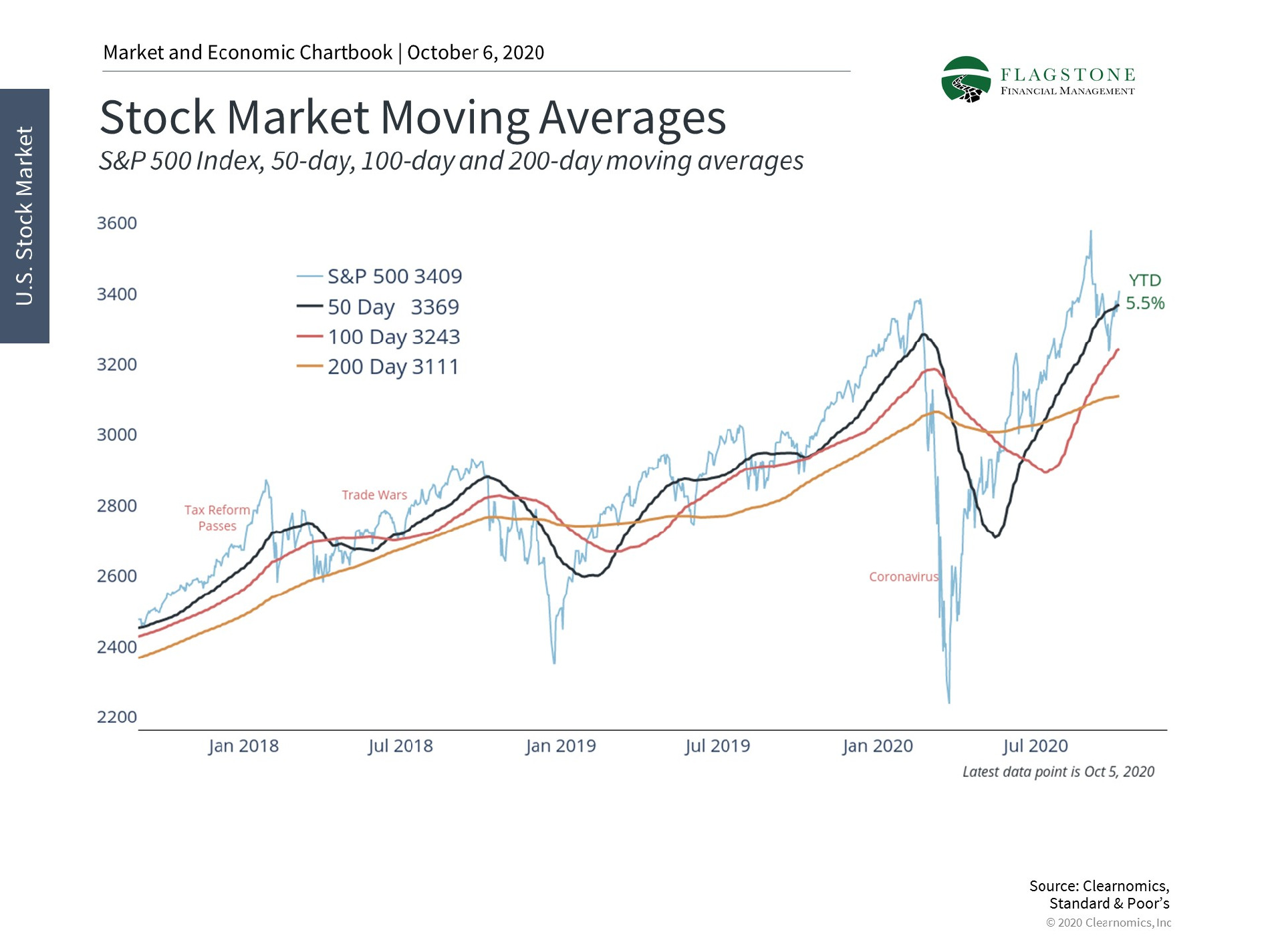 Chart showing historical stock market moving averages