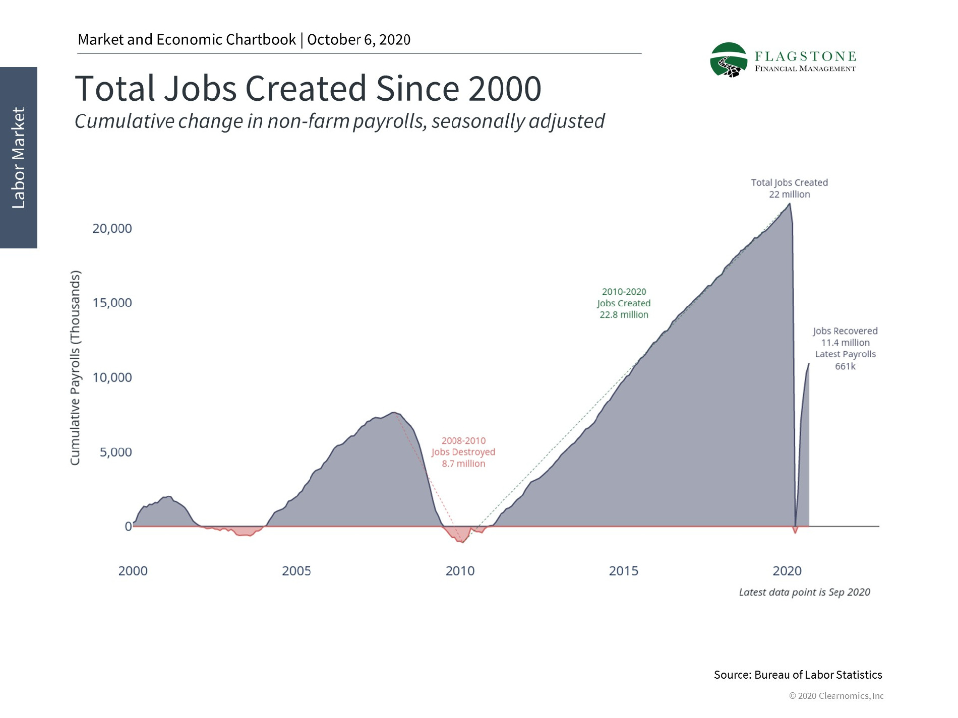Chart showing total jobs created since 2000